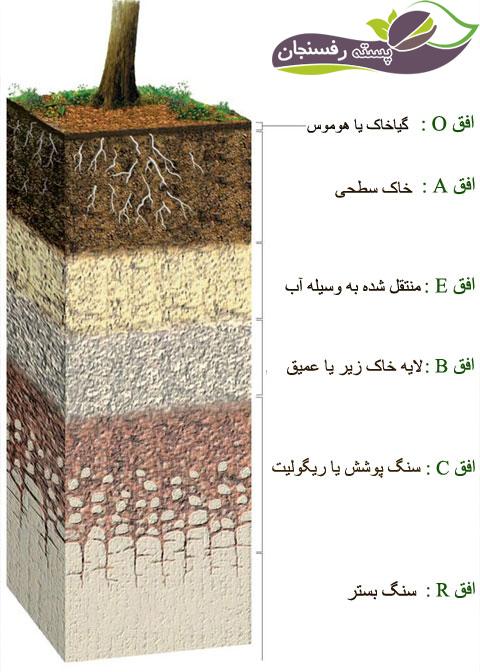 خاک های لایه لایه