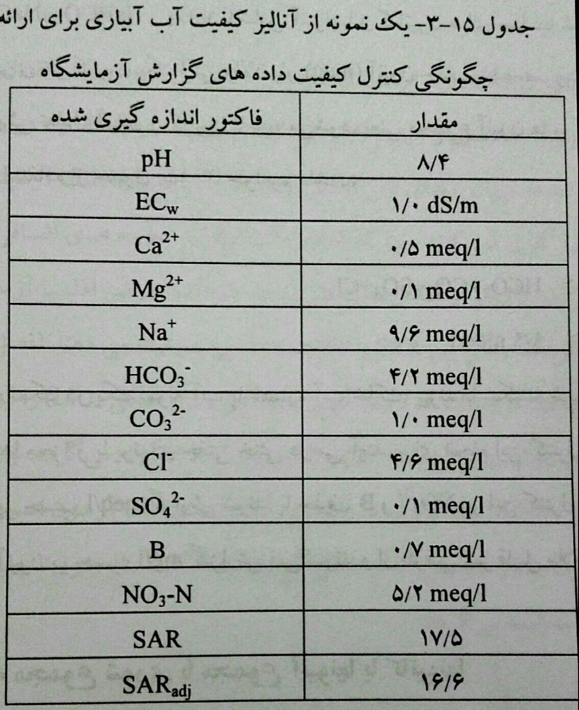 تعیین میزان شوری